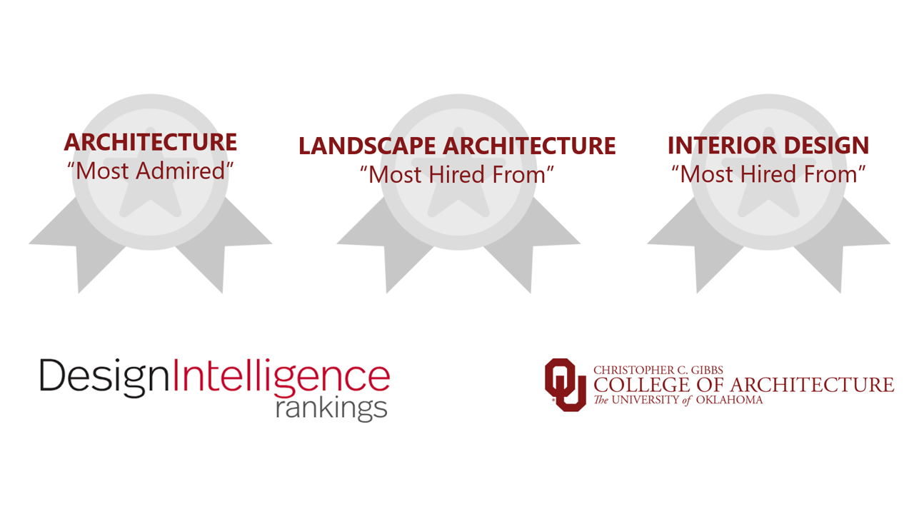 University Of Oklahoma Design Programs Rank Among Design Intelligence S Most Hired From Most Admired In 2019 Christopher C Gibbs College Of Architecture